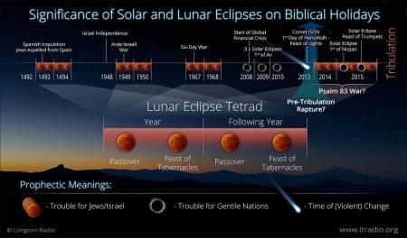 solar lunar eclipse